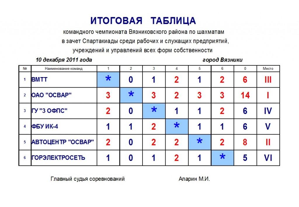 Командный шахматный турнир предприятий-2011, г.Вязники