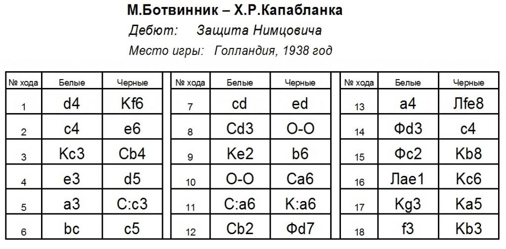 Ботвинник-Капабланка,1938год