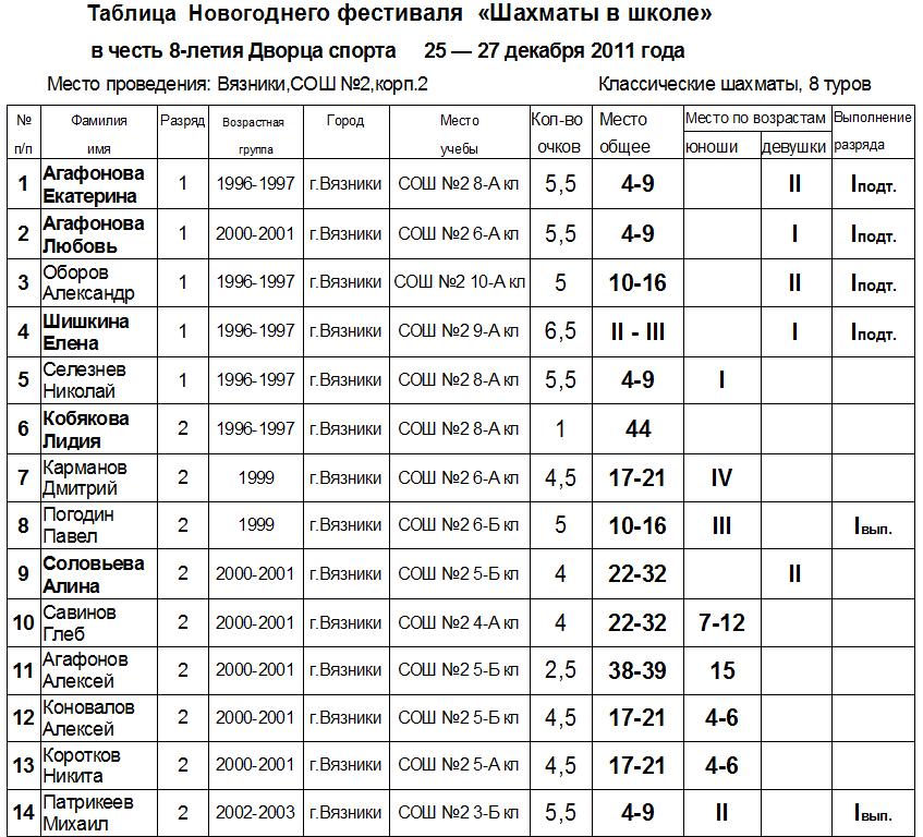 Новогодний шахматный турнир-2011,город Вязники