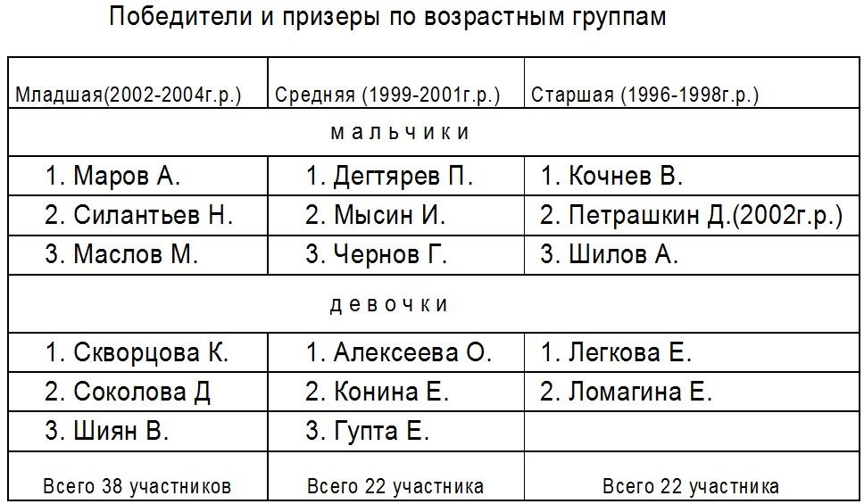 Личное первенство г.Коврова по шахматам среди школьников_22-26 февраля 2012 года