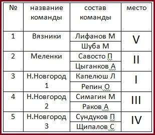 Командный зачет, взрослые (двое мужчин в команде)