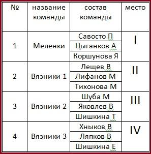 Командный зачет, взрослые (2+1)