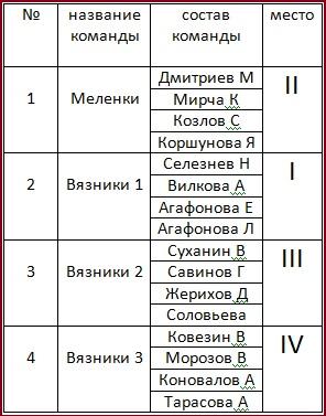 Командный зачет, школьники (3+1)
