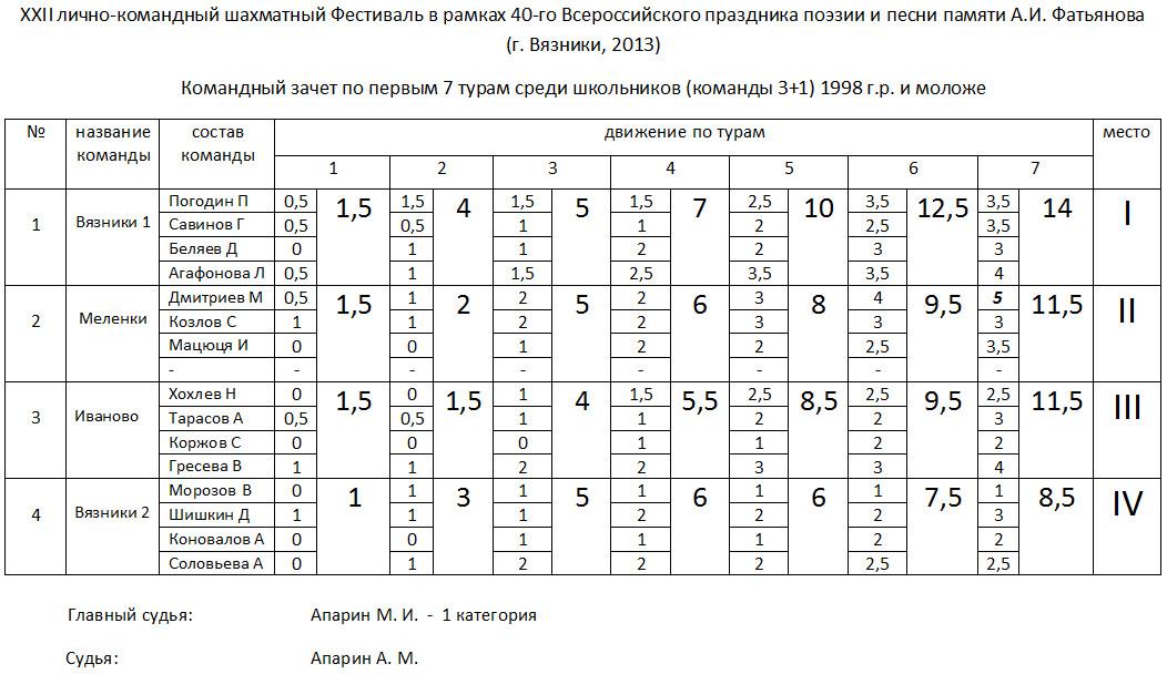 2013-07-17_команды_школьники
